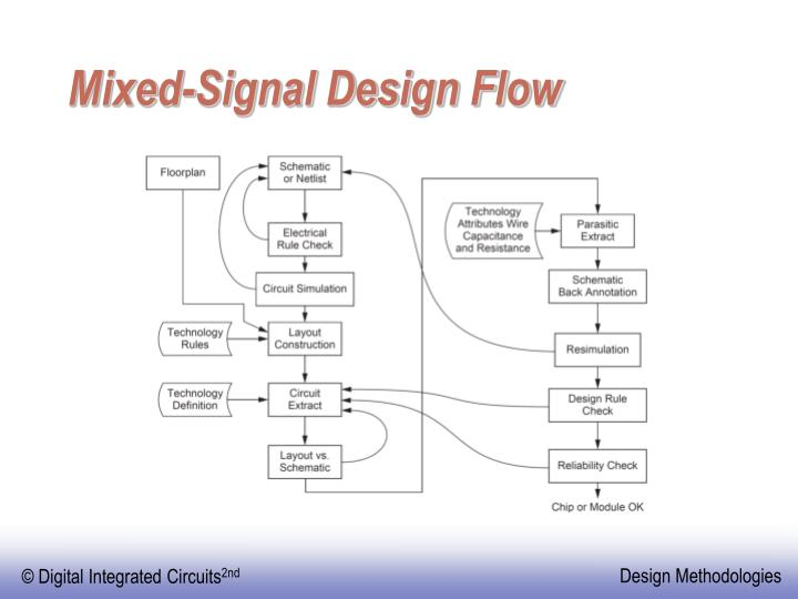 Mixed-Signal Design Flow