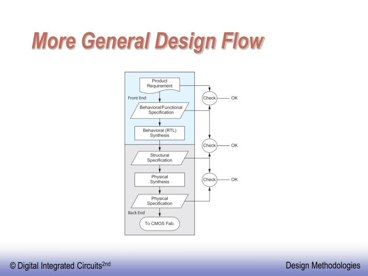 More General Design Flow