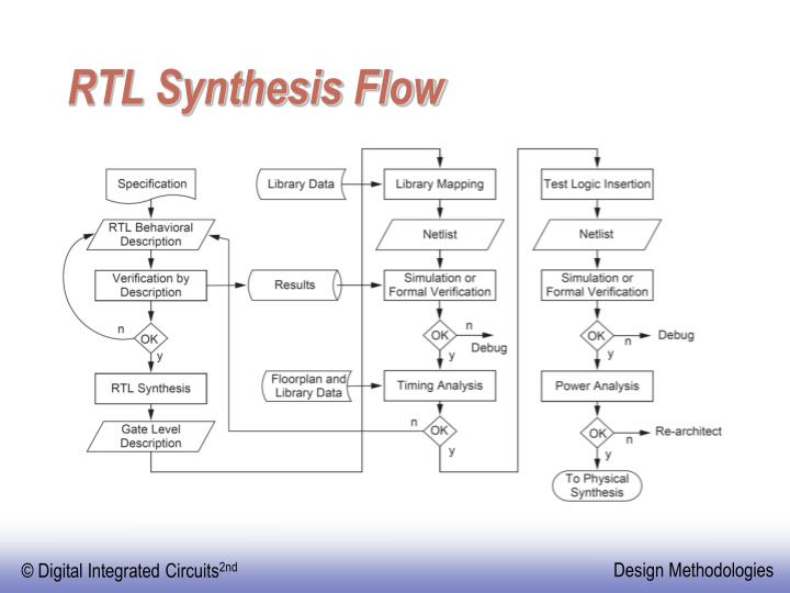 RTL Synthesis Flow