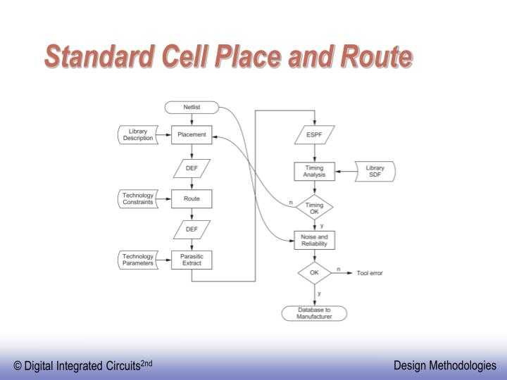 Standard Cell Place and Route