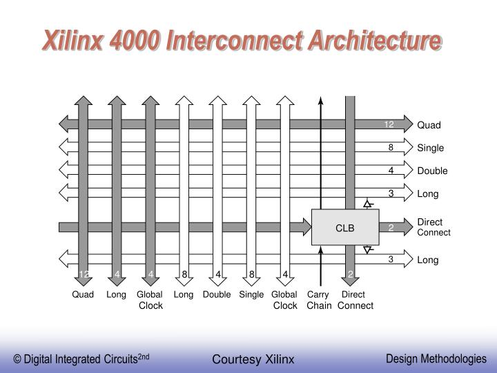 Xilinx 4000 Interconnect Architecture