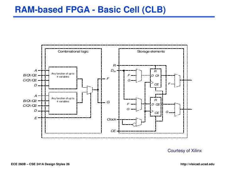 RAM-based FPGA - Basic Cell (CLB)