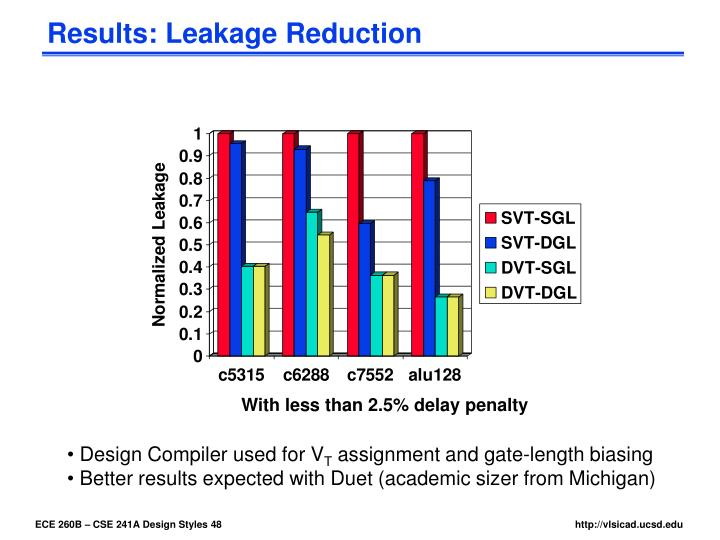 Results: Leakage Reduction