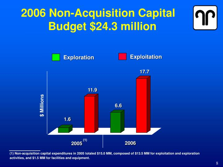 capital acquisitions budget Capital budgeting is the process in which a business determines and evaluates potential large expenses or investments.