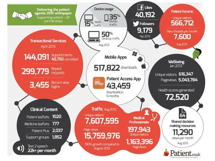A year at Patient.co.uk