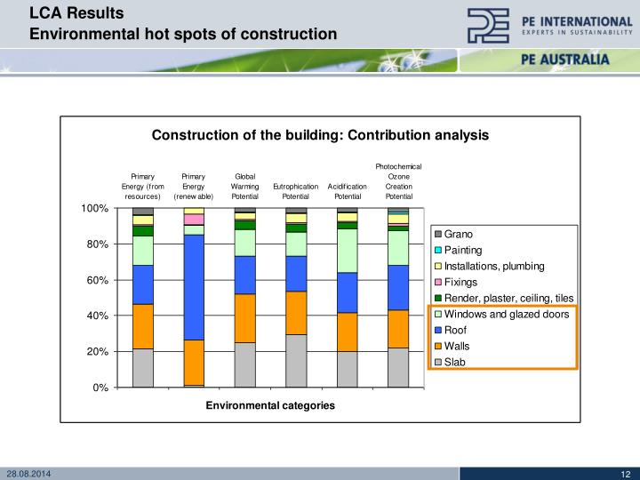 Ppt integrating the life cycle perspective into building for Lca construction