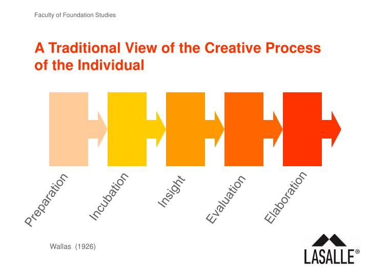 A Traditional View of the Creative Process of the Individual