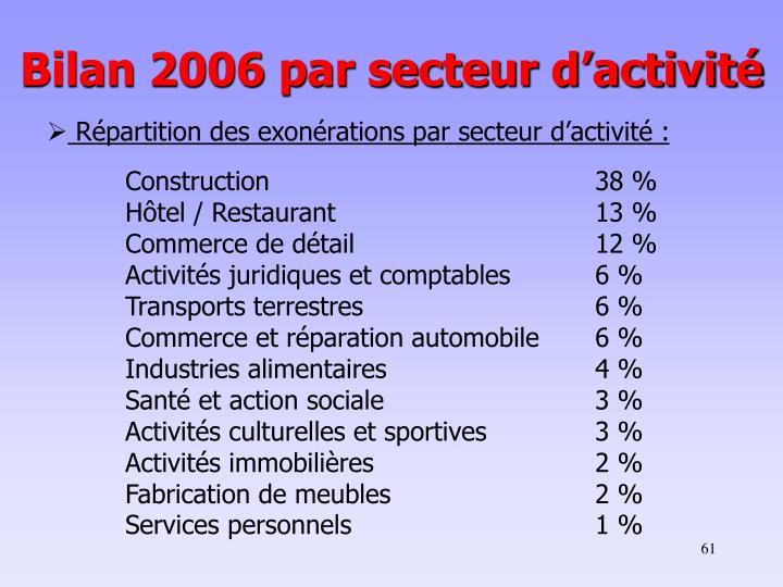 Bilan 2006 par secteur d'activité
