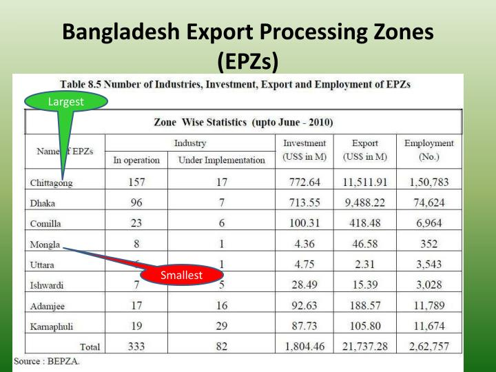 export and import procedure in apparel industry in bangladesh Bangladesh's top 10 imports include cotton, machinery and electronics.