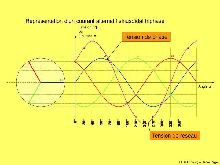 Représentation d'un courant alternatif sinusoïdal triphasé