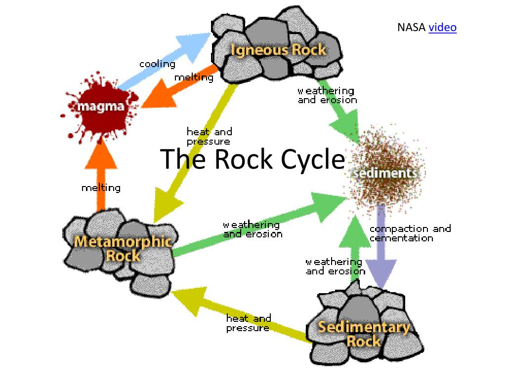The rock cycle power point presentation, teacher guide and.