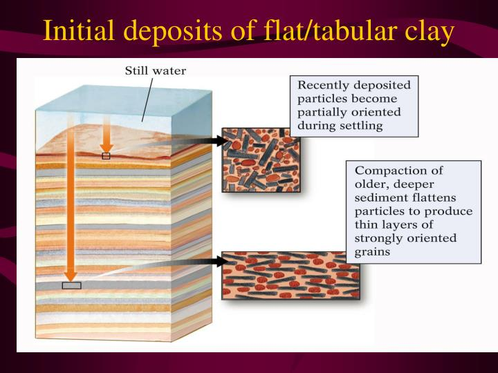 Initial deposits of flat/tabular clay