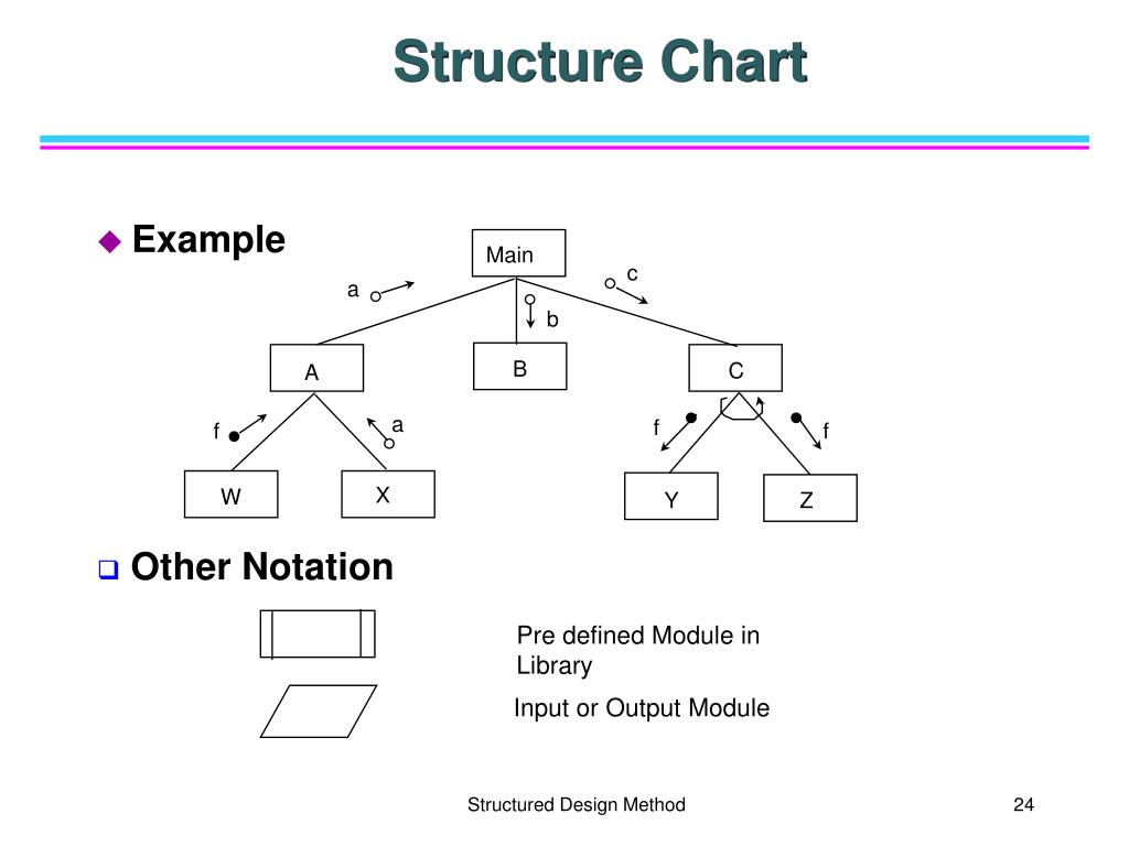 Ppt Software Engineering Structured Analysis And Design Powerpoint Presentation Id 3661711