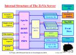 internal structure of the zevis server