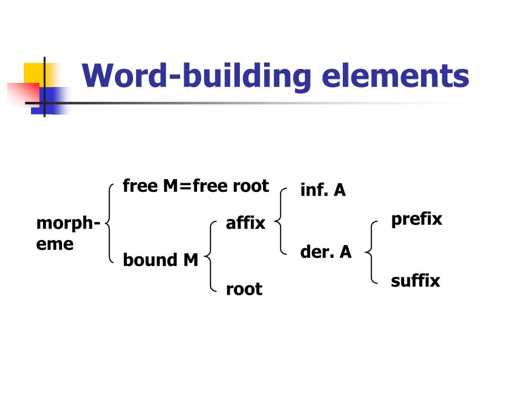 PPT - Word-building elements PowerPoint Presentation, free ...