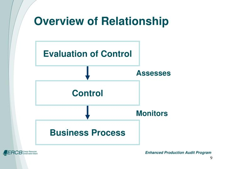 Overview of Relationship