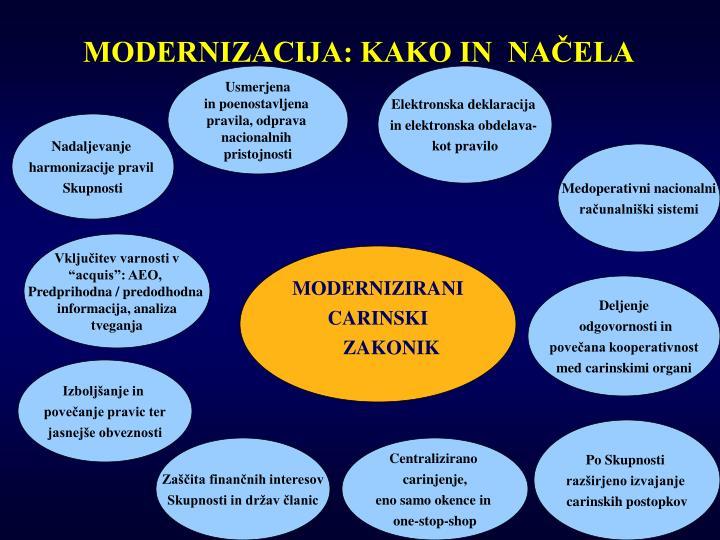 MODERNIZACIJA: KAKO IN  NAČELA