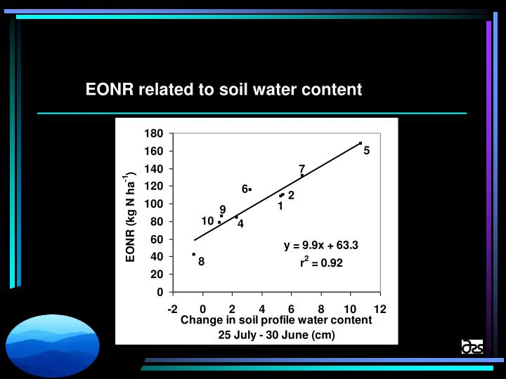 EONR related to soil water content