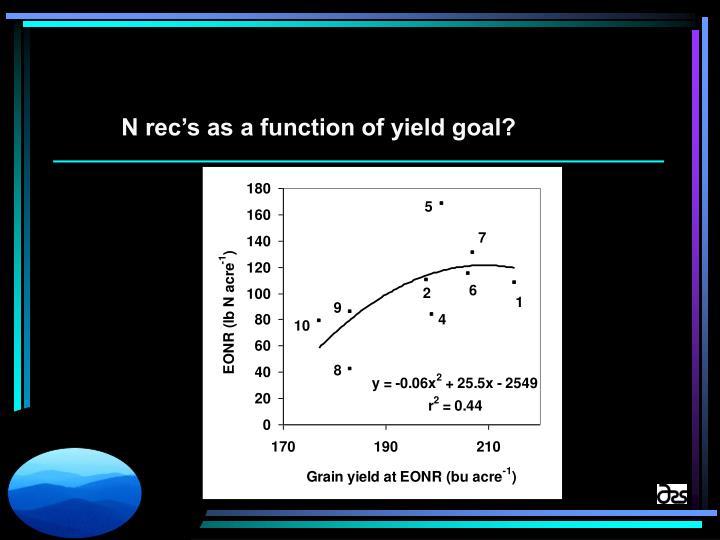 N rec's as a function of yield goal?
