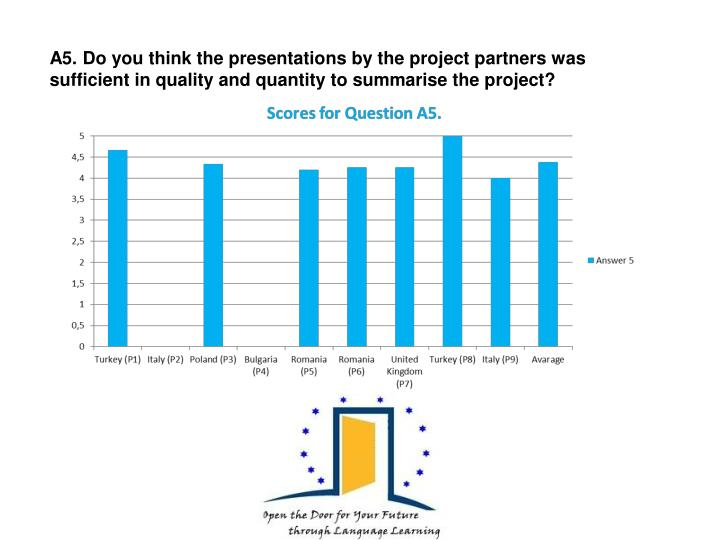 A5. Do you think the presentations by the project partners was sufficient in quality and quantity to summarise the project?