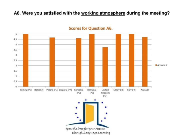 A6. Were you satisfied with the