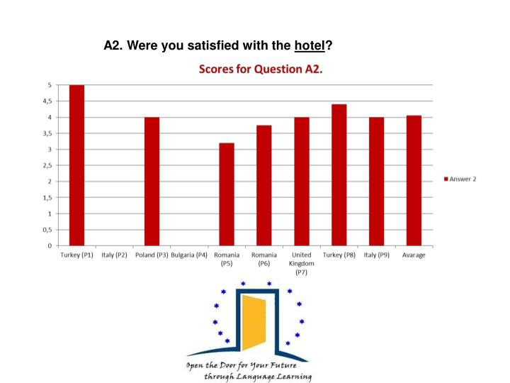 A2. Were you satisfied with the