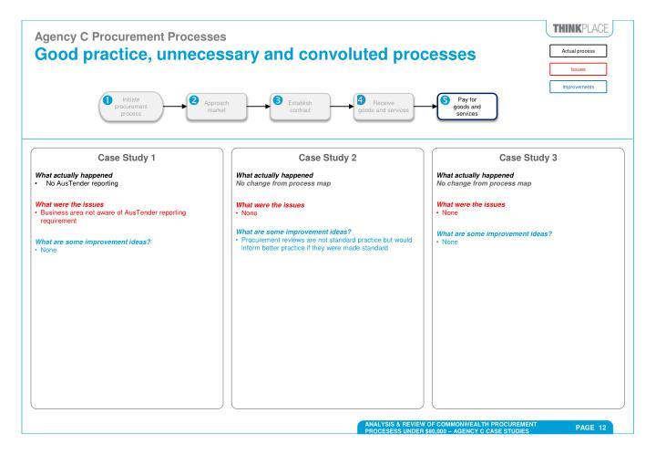 Agency C Procurement Processes