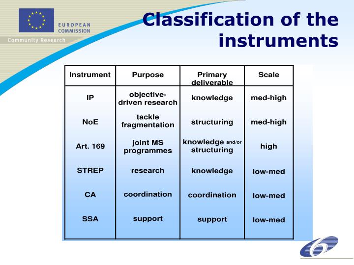 Classification of the instruments