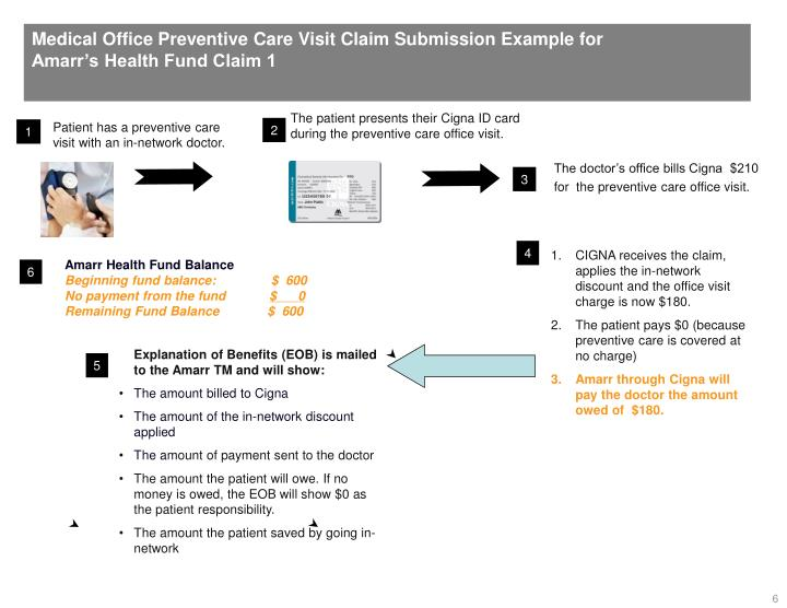 Medical Office Preventive Care Visit Claim Submission Example for