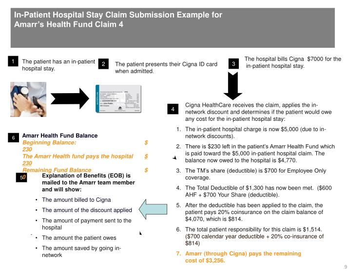 In-Patient Hospital Stay Claim Submission Example for