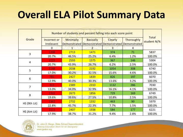 Overall ELA Pilot Summary Data
