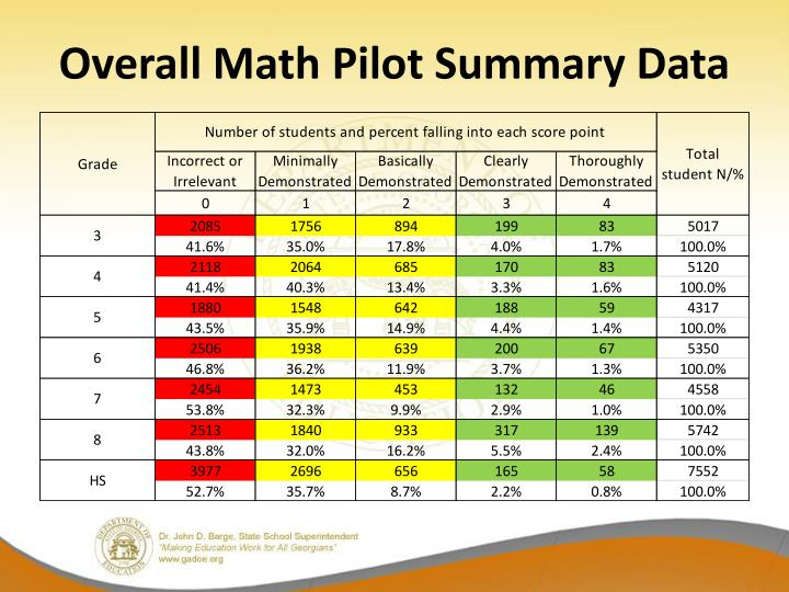 Overall Math Pilot Summary Data