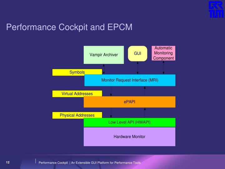Performance Cockpit and EPCM