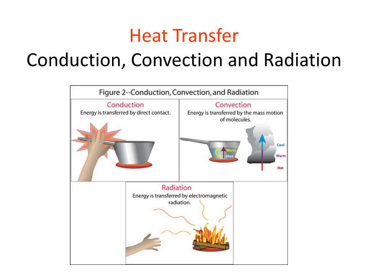 Ppt Heat Transfer Conduction Convection And Radiation Powerpoint. Heat Transferconduction Convection And Radiation. Worksheet. Heat Transfer Conduction Worksheet At Mspartners.co