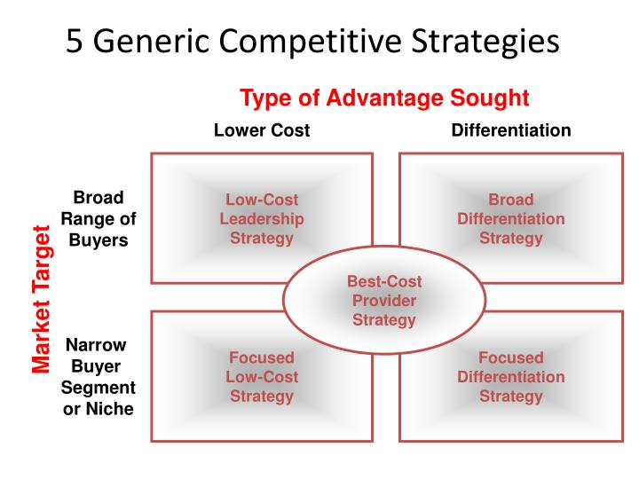 5 Generic Competitive Strategies