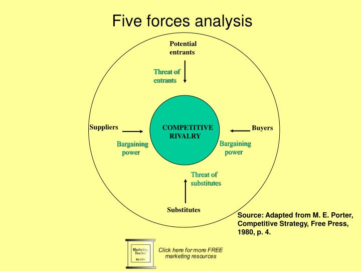 "walgreens five forces analysis Vision statement analysis to be ""my walgreens"" for everyone in america — the first walgreens analysis based on porter's five forces model."
