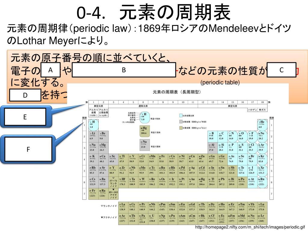 物理 化学 - PowerPoint PPT Presentation