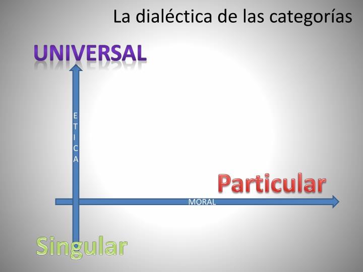 La dialéctica de las categorías