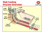slab casting process overview