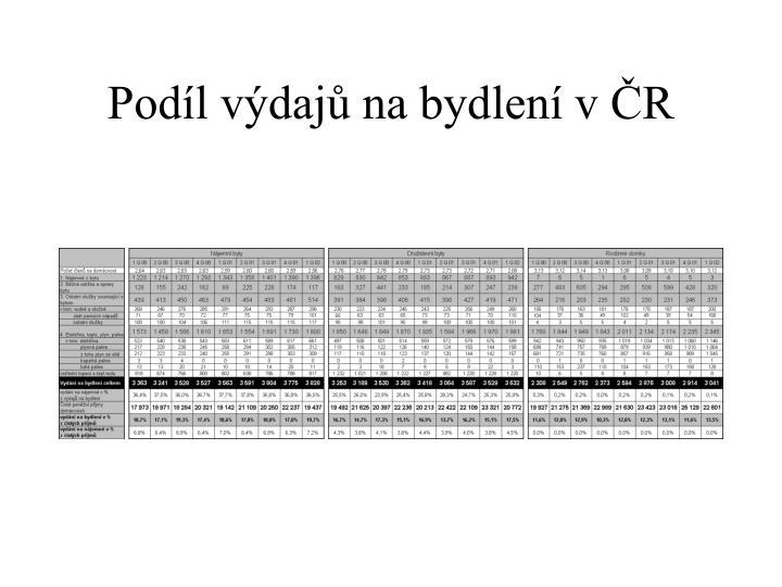 Podíl výdajů na bydlení v ČR