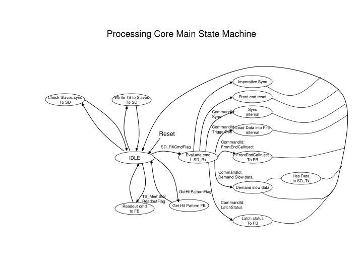 Processing Core Main State Machine