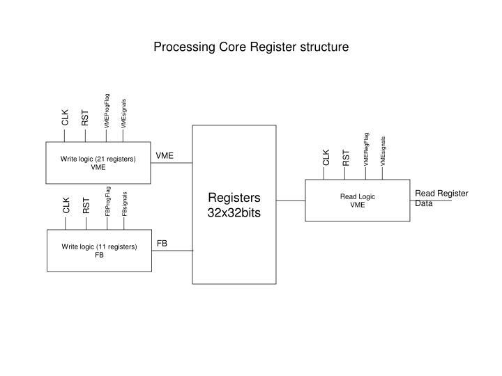 Processing Core Register structure