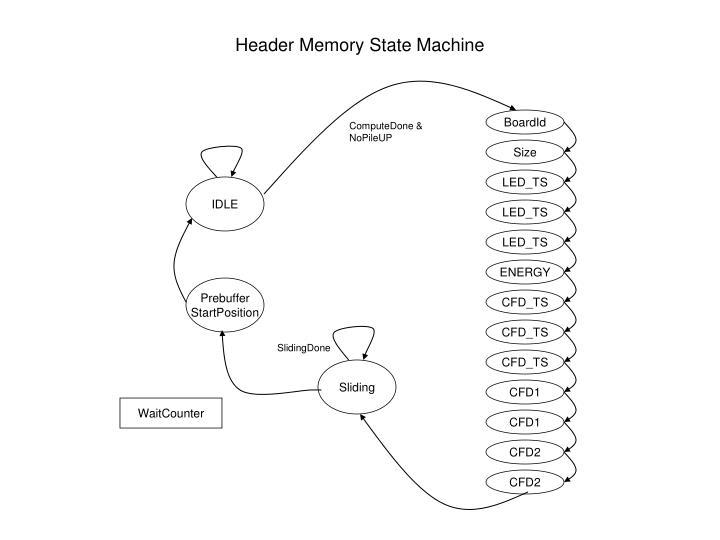 Header Memory State Machine