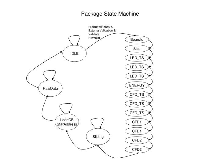 Package State Machine
