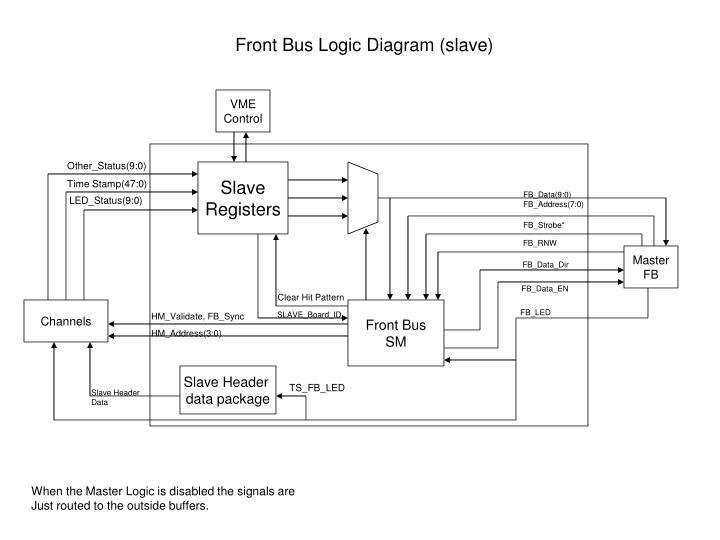 Front Bus Logic Diagram (slave)