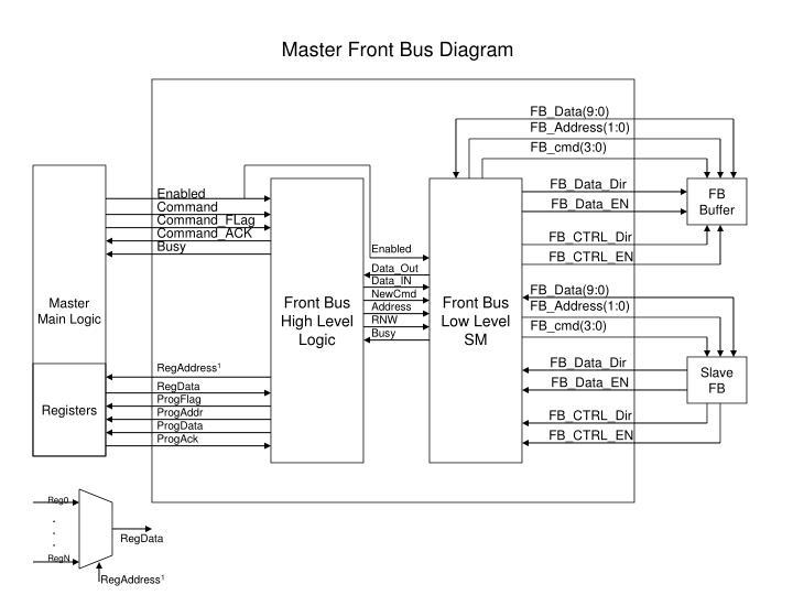 Master Front Bus Diagram