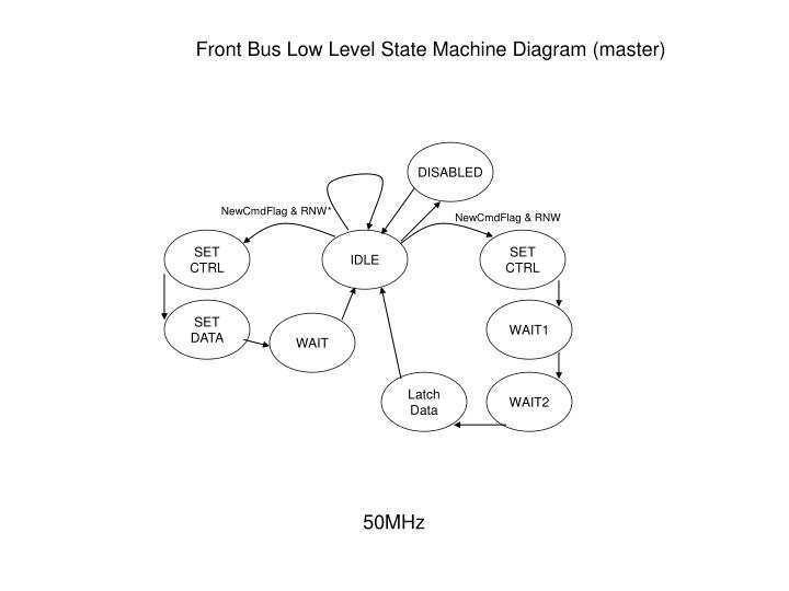 Front Bus Low Level State Machine Diagram (master)