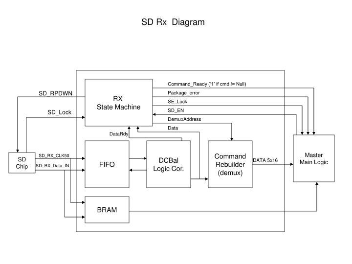 SD Rx  Diagram