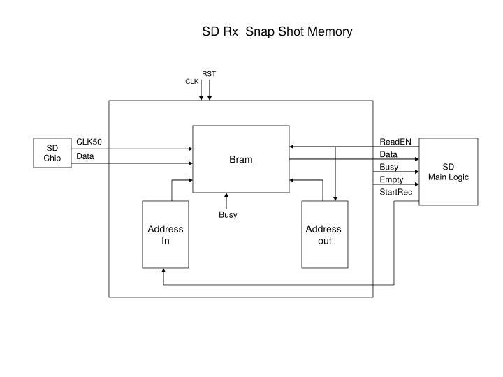 SD Rx  Snap Shot Memory