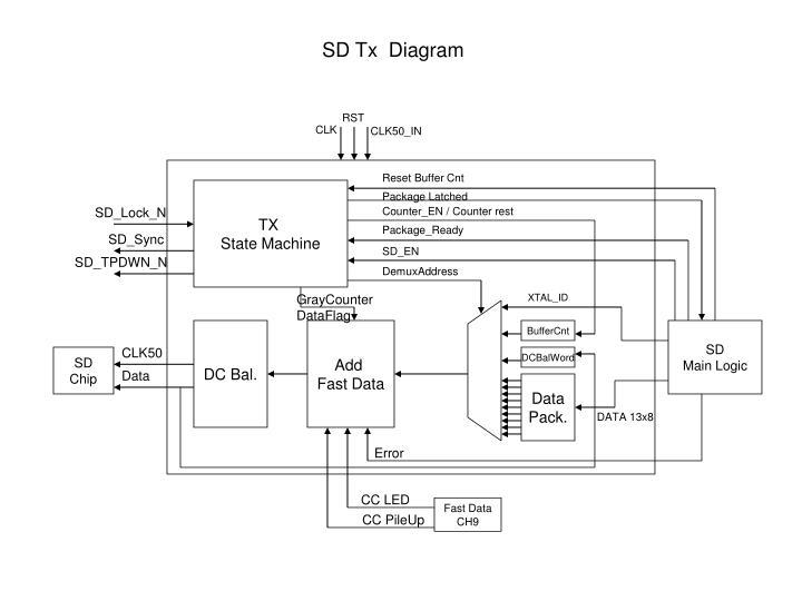 SD Tx  Diagram